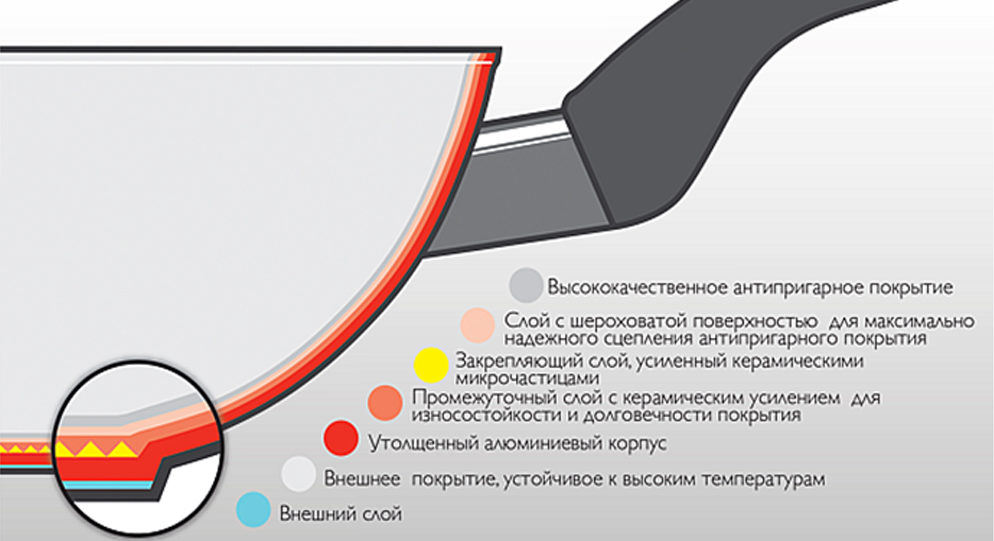 Kastryuli S Antiprigarnym Pokrytiem5 E1621025657753