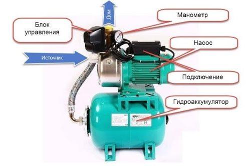 Nasosnaya Stancziya S Gidroakkumulyatorom E1585764539374