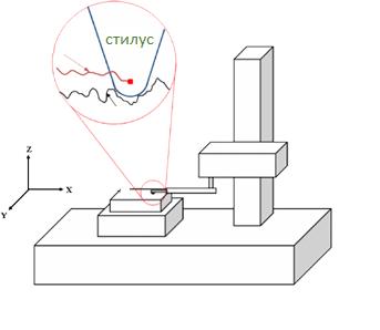Shema Profilometra Shhupa