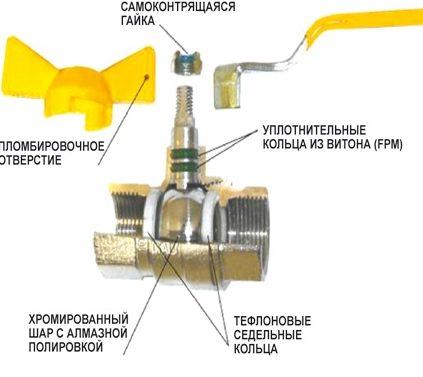 Ustrojstvo Sharovogo Krana 2 E1587582486933